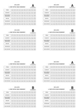 6. Sınıf Deneme Sınavı Cevap Anahtarı
