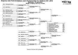yıldızlar balkan şampiyonası - 12-14 temmuz 2014/bulgaristan/poldıv