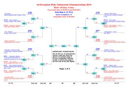 1st European Kids Taekwondo Championships 2015
