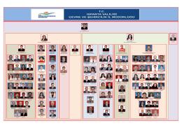 müdürlüğümüz teşkilat şeması - Çevre ve Şehircilik Bakanlığı