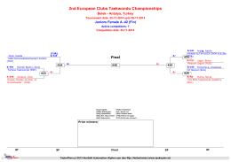 2nd European Clubs Taekwondo Championships
