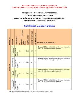 2014–2015 Öğretim Yılı Bahar Yarıyılı Lisansüstü Öğrenci