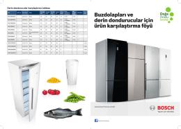 Buzdolapları ve derin dondurucular için ürün karşılaştırma