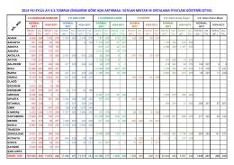 2014 Eylül ayı 3. sınıf tomruk fiyatları