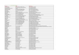 Çoçuk Kulübüne Üye Firmaların Listesini Görmek İçin Tıklayınız