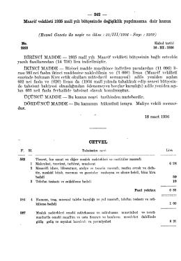Maarif vekâleti 1935 malî yılı bütçesinde değişiklik