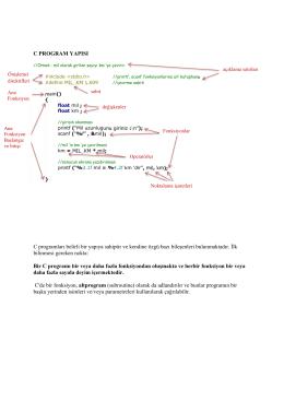 C PROGRAM YAPISI C programları belirli bir yapıya sahiptir ve