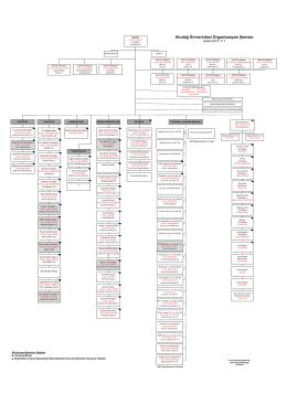U.Ü. Organizasyon Şeması