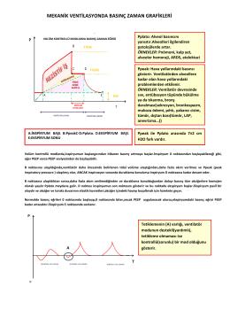 mekanik ventilasyonda basınç zaman grafikleri
