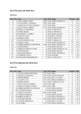 Satranç Final Sıralamaları Tüm Kategoriler