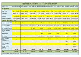 şebekeden bağımsız off-grıd solar paket sistemleri