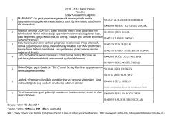 Ödev Konularının Dağıtımı