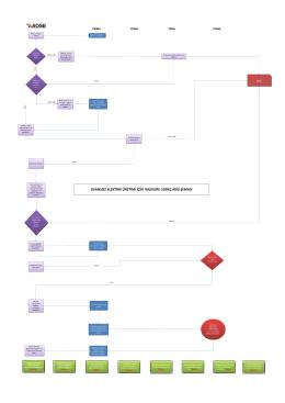 lisanssız elektrik üretimi için başvuru süreç akış şeması