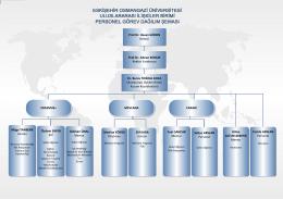 Personel Görev Dağılım Şeması