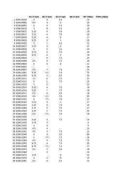 CE332 Grades