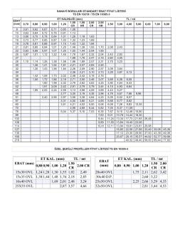 EBAT (mm) ET KAL. (mm) TL / mt 0,80 0,90 1,00 1,20 1.50 CR 2.00