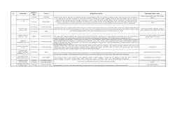No. Firma İsmi Katılımcı İsim Ünvan Firma Kısa Tanıtım İlgilendiği