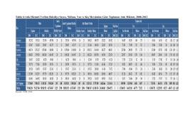 Tablo 6:Atık Hizmeti Verilen Belediye Sayısı, Nüfusu, Yaz ve Kış