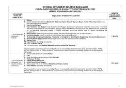 Kamu Hizmet Standardı - İstanbul Büyükşehir Belediyesi