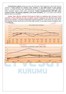 FAO Gıda Fiyat Endeksi, Mart 2014
