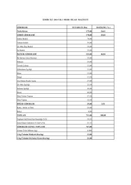 GİDERLER TUTARI (TL/Da) DAĞILIM ( % ) Tarla Kirası 175,00 24