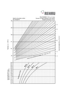 Güç Diyagramı Duvardan Isıtma Islak Tip