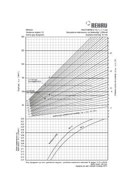 RAUTHERM S 10,1 x 1,1 mm Seviyeleme katmanının ısıl iletkenliõi