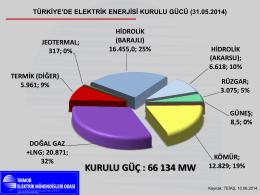 KURULU GÜÇ : 66 134 MW