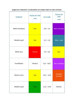 Bazı İndikatörler ve Kullanıldıkları pH Aralığı
