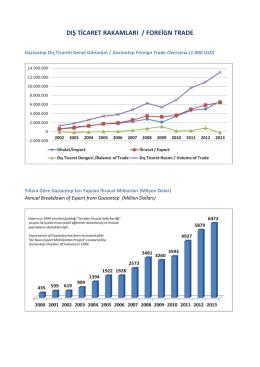İhracat İstatistikleri - Gaziantep Sanayi Odası
