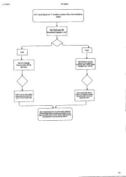 yazı işleri şube müdürlüğü iş akış şemaları