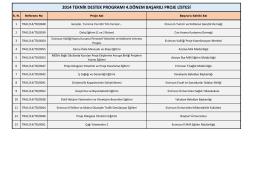 2014 Yılı 4. Dönem Teknik Destek Başarılı Başvurular
