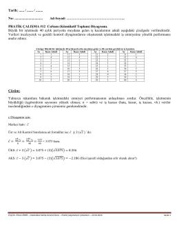 Pratik Çalışma #12 CuSum Diyagramı Örnek 01