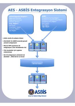 AES - ASB S Entegrasyon Sistemi