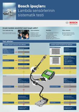 Bosch ipuçları