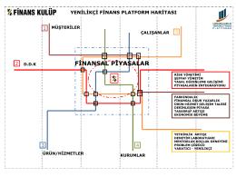Yenilikçi Finans Platformu Haritası
