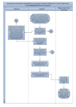 Ders Eşdeğerliği/Muafiyet İş Akış Şeması
