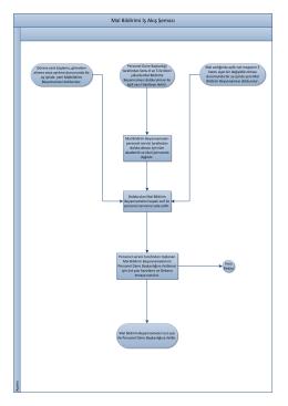 14- Mal Bildirimi İş Akış Şeması
