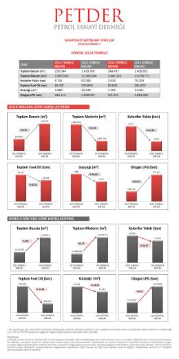 Temmuz 2014 Akaryakıt Satış Verileri