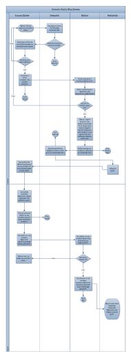 Zorunlu Staj İş Akış Şeması Kurum/Şirket Rektörlük Bölüm Dekanlık