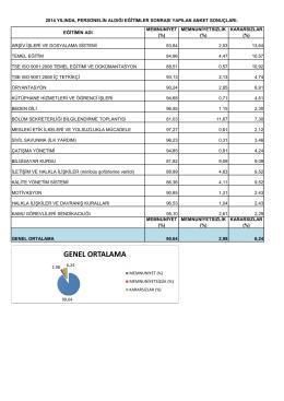 2014 Hizmetiçi Eğitim Anket Sonuçları