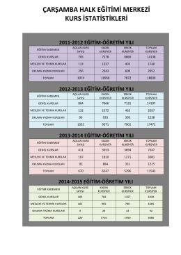 çarşamba halk eğitimi merkezi kurs istatistikleri 2011