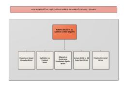 Organizasyon Şeması - Avrupa Birliği ve Dış İlişkiler Dairesi Başkanlığı