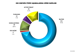 İŞLETME 211 73 % ALTYAPI İNŞAAT 32 11 % KAMULAŞTIRMA 29