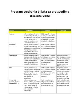 Program tretiranja biljaka sa proizvodima EkoBooster 2