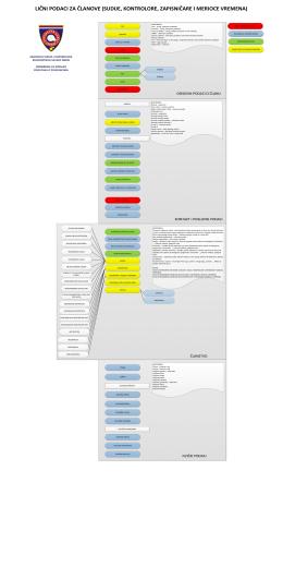 lični podaci za članove (sudije, kontrolore, zapisničare i merioce