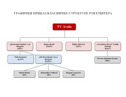 Grafički prikaz vlasničke strukture RTV stanica sa nacionalnim