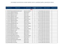 Lista stečajnih upravnika koji su ocenjeni najvišom ocenom u
