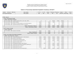 Tabela 4.2 Finansiranje Opstinskih Kapitalnih Investicija 2015-2017