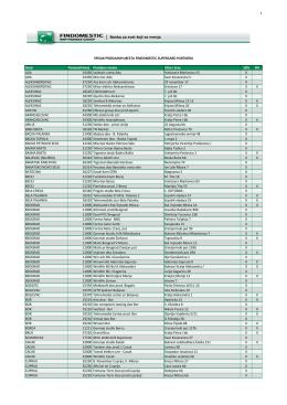 Spisak prodajnih mesta Findomestic Supercard partnera